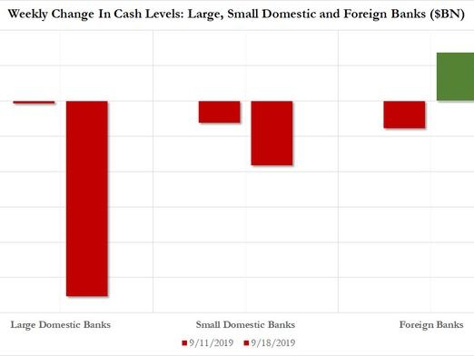 """Which Banks Were Behind The """"Repocalypse"""" Funding Squeeze?"""