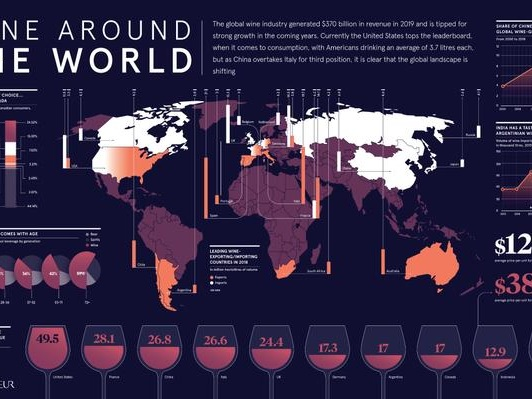 The World Of Wine: Visualizing An Industry Ripe For Disruption