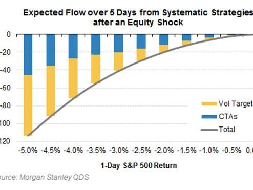 "Morgan Stanley: Positioning Is In The ""Bad"" Camp And Drifting Towards ""Ugly"""