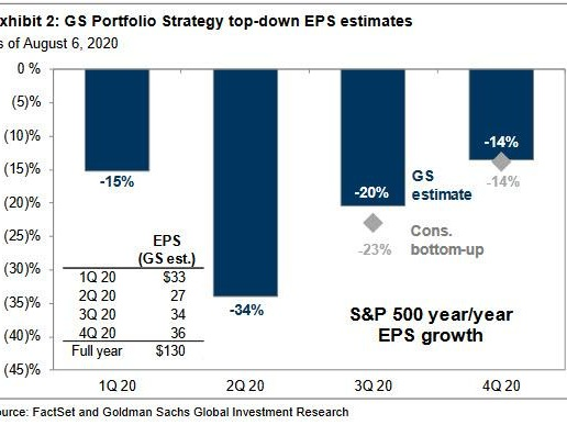 Earnings Season Shocker: FAAMG Earnings Grew By 2% While EPS For The Other 495 S&P Companies Plunged 38%