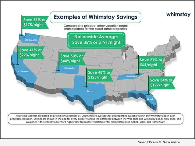 Whimstay Announces Nationwide Availability of its App Delivering Real Savings on Last-Minute Vacation Rentals