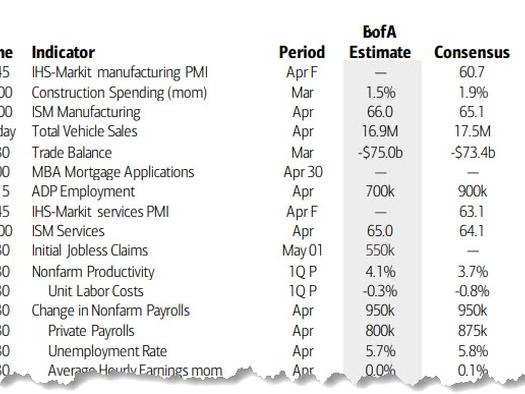 Key Events This Week: Payrolls, ISM And More Earnings