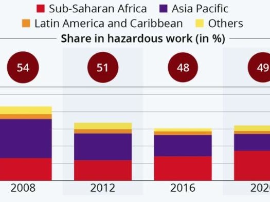 The Fight Against Child Labor Has Stalled