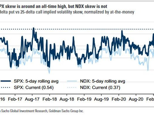 Behind The Market's Furious Reversal: Record High Skew (And Hedges)