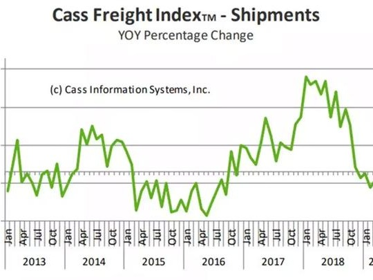 Cass Freight Index Contracts 8th Month, Predicts Negative GDP By Q3/Q4