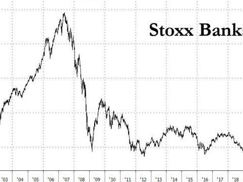 Why A 100bps ECB Rate Cut Would Crush European Banks