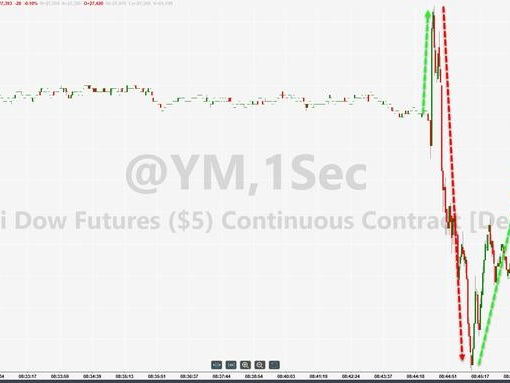 Stocks, Soybeans, & Yuan Suddenly Plunge On US-China Trade Deal Delay Headlines