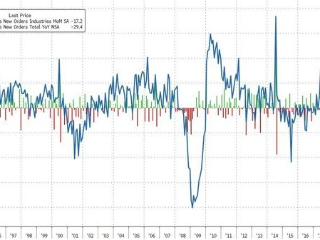 The Collapse In US Durables Goods Orders Accelerates In April