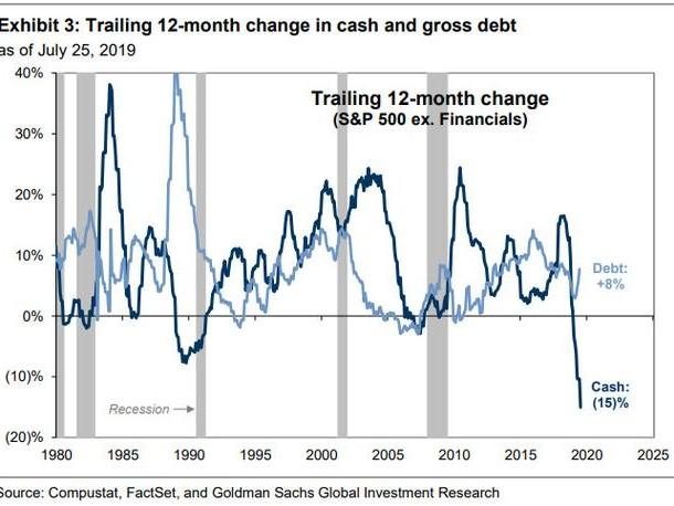 Corporate Cash Plummets Amid Stock Buyback Spending Spree