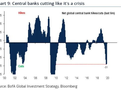 3,333 By 3/3: BofA Expects Q1 S&P Meltup, And Just One Thing Can Spoil The Fun