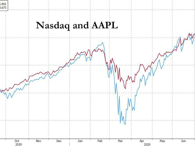 Gold, Nasdaq Soar; S&P Just Shy Of All Time High In Mad Dollar-Destruction Dash