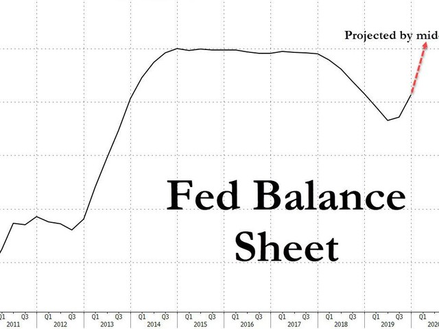 To Calm Markets, NY Fed Announces New Heads Of The Plunge Protection Team