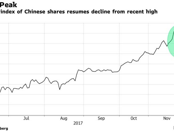 "Chinese Stock Rout Resumes As Top Fund Sees ""High Probability"" Of Bond Carnage"