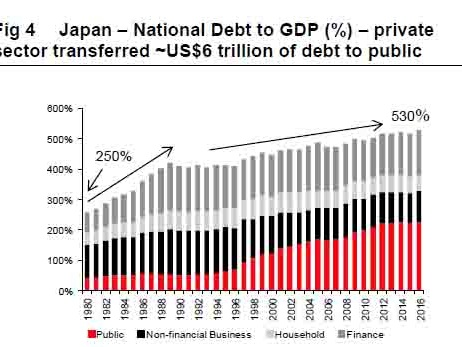 """""""Japan Has No Illusions That Rates Will Ever Rise"""": Is This What The Endgame Looks Like"""