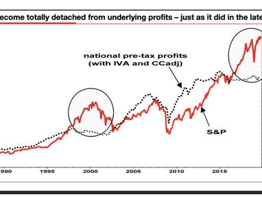 The Market Soars... As Corporate Profits Slump!