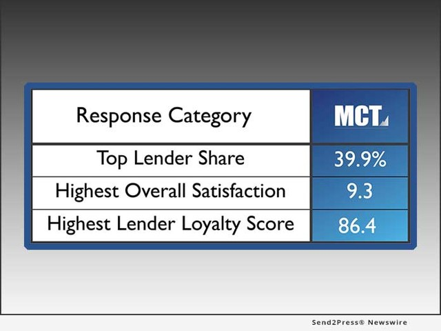 STRATMOR Group's 2019 Technology Insight Study Again Scores MCT Highest for Overall Satisfaction, Lender Loyalty, and Lender Share