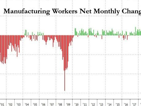 Here Is The Main Reason For Today's Blockbuster Jobs Report