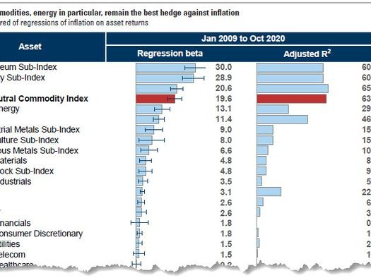 """This Is The Best Inflation Hedge"": Goldman Doubles Down On Commodity Supercycle"