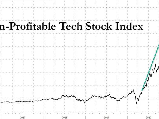Non-Profitable Companies Implode Amid Flashbacks Of The Dot Com Crash