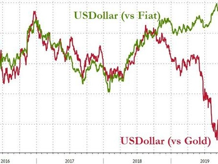Bond Worries And Gold