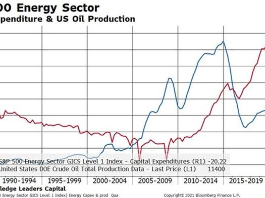 The US Energy Sector Is In Chronic Atrophy, And That Could Be A Good Thing For Energy Investors