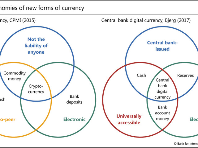 "In Scramble To Explain Bitcoin, BIS Unveils ""A New Taxonomy Of Money"" In Three Charts"