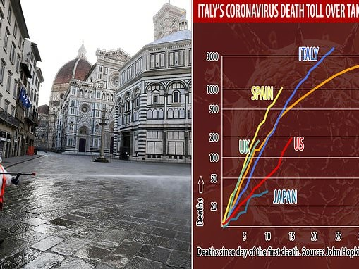 Further 793 people die of coronavirus in Italy in the past 24 hours
