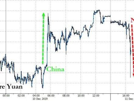 """Yuan Tumbles After Navarro Warns """"No Indication That Tariffs Will Be Delayed"""""""