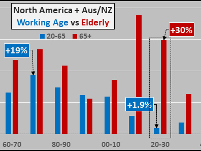 The Demographic Depression Will Overwhelm Central Bankers Over The Upcoming Decade