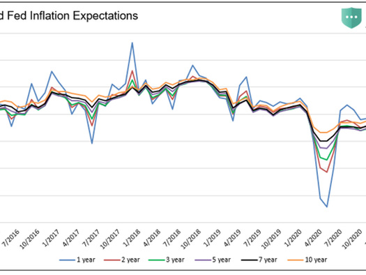 """Foreseeing The """"Flation"""" Knuckleball & Investor Implications"""