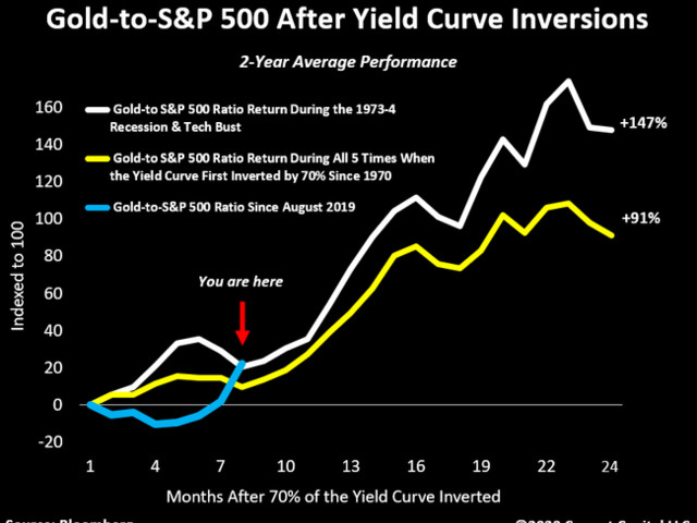 """Gold, Stocks, Inverted Curves, & """"Blood In The Streets"""""""