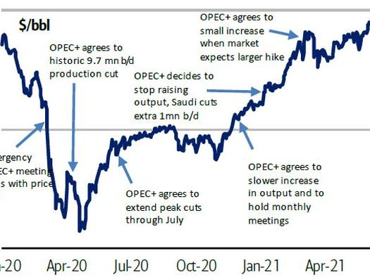 """""""Oil About The Benjamin"""": Oil Hits 3 Year High As BofA Now Sees Spike To $100"""