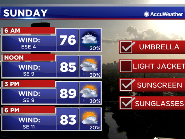 A few showers this weekend, more downpours end of next week