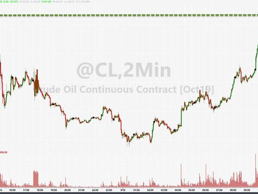 WTI Crude Soars Back To Overnight Highs