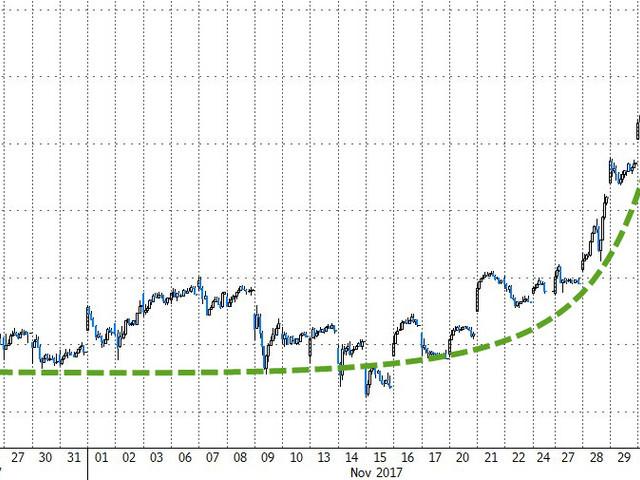 Market Goes 'Full Bitcoin'