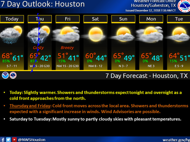 Low chance for 'a snowflake or two' in Houston area highlights cold temperatures ahead