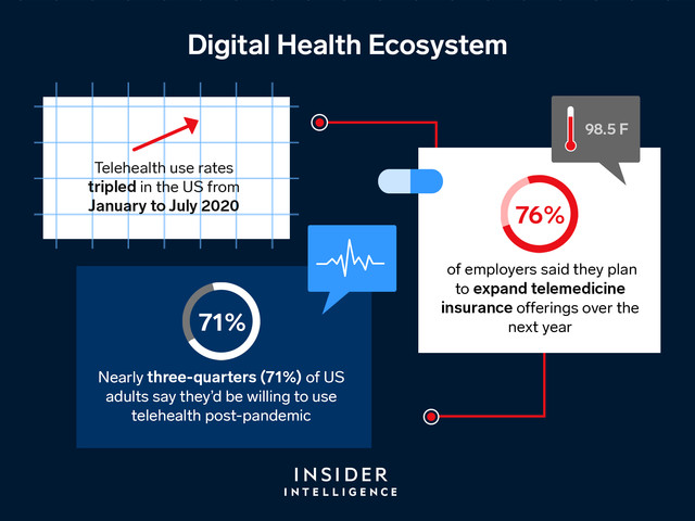 THE DIGITAL HEALTH ECOSYSTEM: The most important players, tech, and trends propelling the digital transformation of the $3.7 trillion healthcare industry