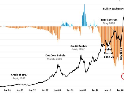 Dip-Buying Bulls Build Momentum For Next Minsky Moment
