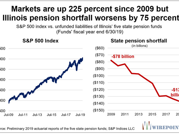 US Stock Markets Up 200%, Yet Illinois Pension Hole Deepens 75%
