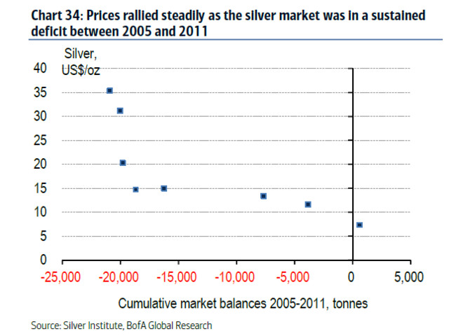 """Bank of America: Silver Could Hit $50 """"In The Near Term"""""""