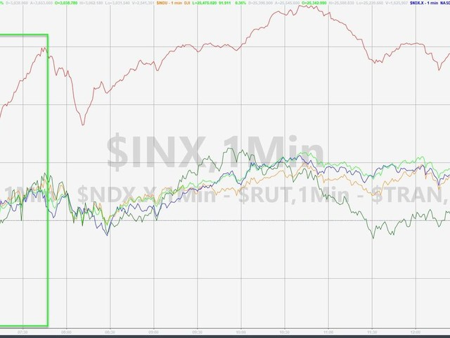 Small-Cap Stocks & Silver Soar As Social Unrest Rages, Nation Burns