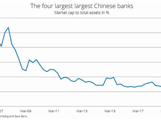 Forget GDP: Here Is The Scariest Data From China