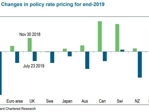 Can Central Banks Back Away From The Priced-In Easing?