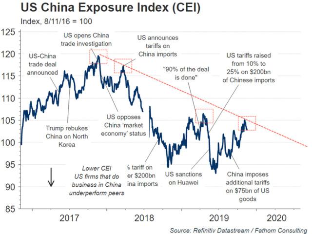 US-China Exposure Index Signals Next Market Downturn Imminent