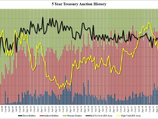 Foreign Buyers Surge In Strong 5Y Treasury Auction