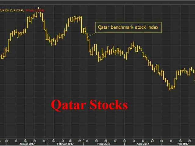 Qatar Crashes In Escalating Gulf Crisis; Oil Fails To Rebound As Global Stocks Dip