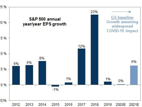 Goldman Now Expects Zero Earnings Growth In 2020