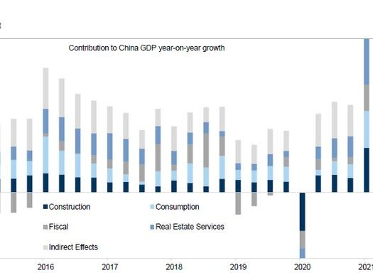 Goldman Cut's China's 2022 GDP To Just 5.2%