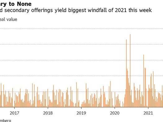 IPOs Popping En Masse Is Latest Stage Of Market Euphoria