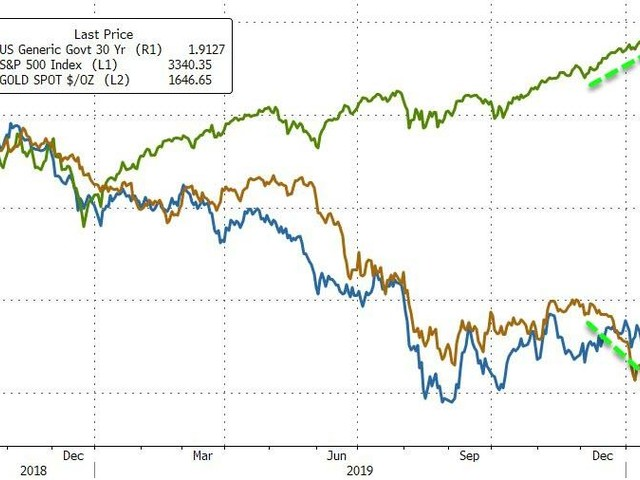 Schizophrenic Stocks End Near Record Highs As Virus Fears Send Yields To All-Time Lows